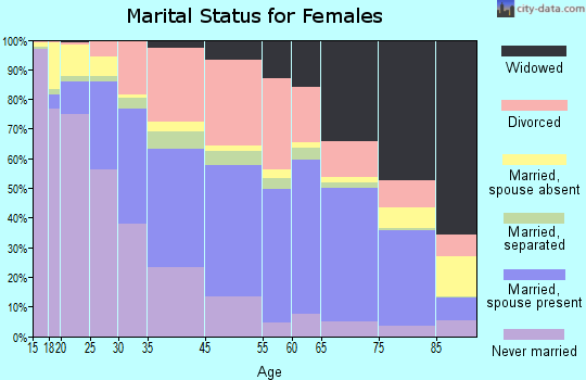Daytona Beach marital status for females