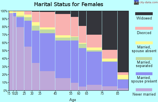 Fort Lauderdale marital status for females