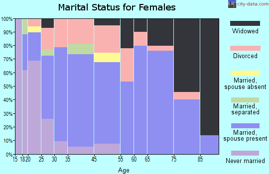 Fort Myers Shores marital status for females