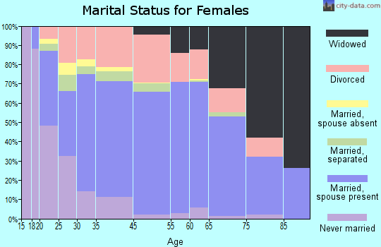 Fort Walton Beach marital status for females
