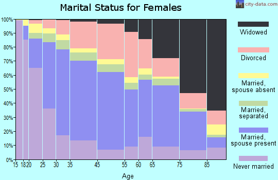 Fountainbleau marital status for females
