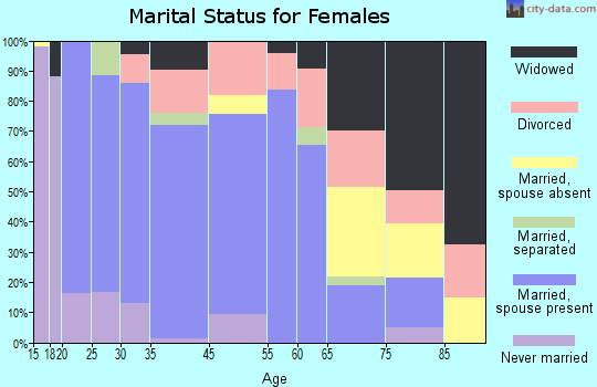 Hilliard marital status for females