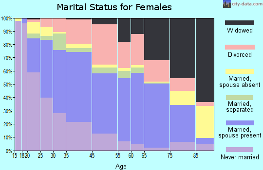 Lake Worth marital status for females