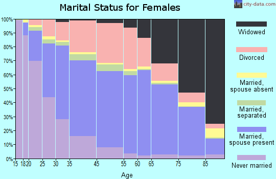 Largo marital status for females