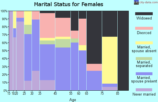 Mayo marital status for females