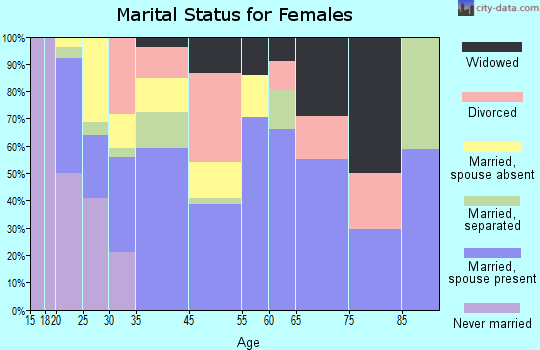 Miami Gardens marital status for females