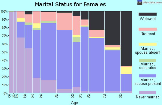 Naples marital status for females