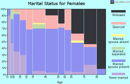Red Bay marital status for females