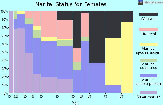 Orlovista marital status for females