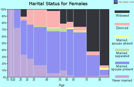 Ormond-By-The-Sea marital status for females