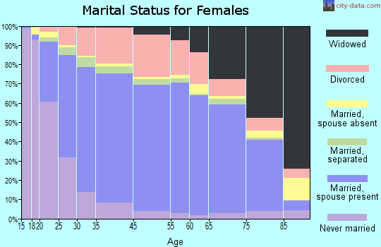 Palm Bay marital status for females