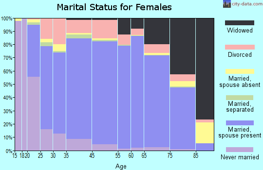Palm Coast marital status for females