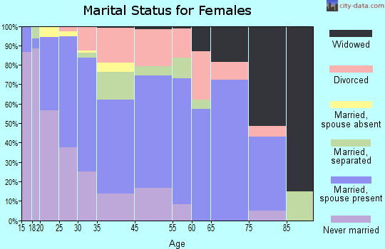 Pine Castle marital status for females