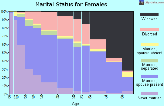 Pinellas Park marital status for females