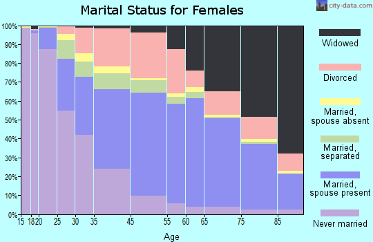 Riviera Beach marital status for females