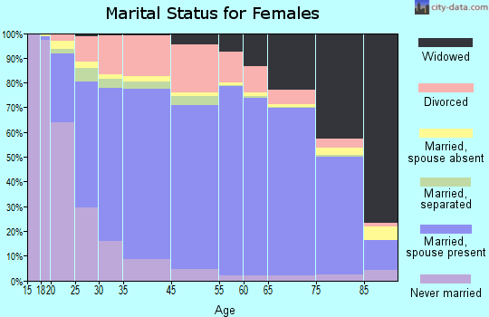 Spring Hill marital status for females