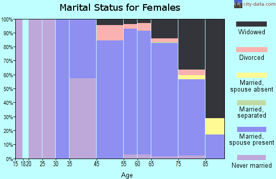 The Villages marital status for females