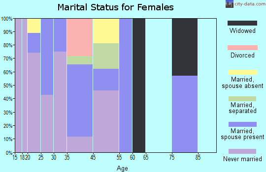 Utopia marital status for females