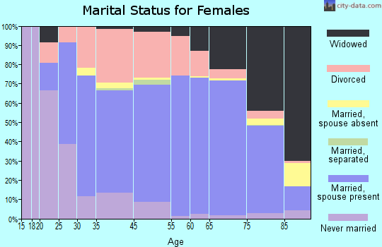 Venice marital status for females