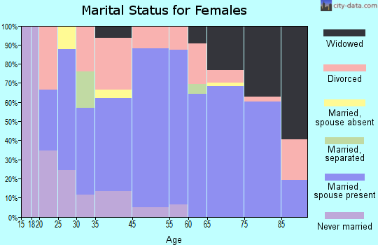 Zephyrhills South marital status for females