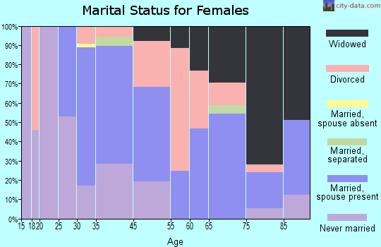 Avondale Estates marital status for females