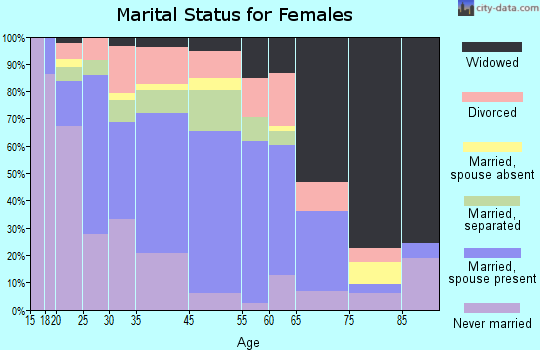 Fitzgerald marital status for females