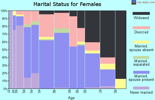 Fort Oglethorpe marital status for females