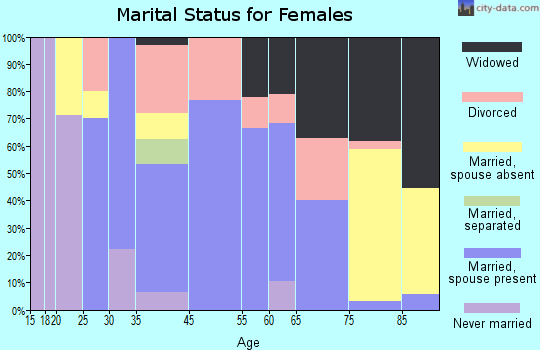 Lake Park marital status for females
