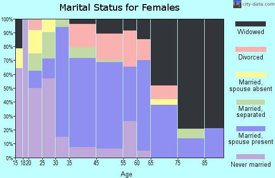 Lenox marital status for females
