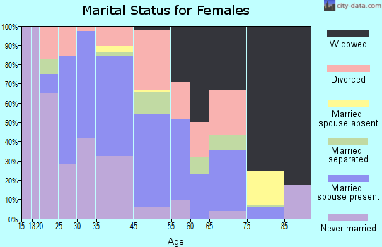 Lumber City marital status for females