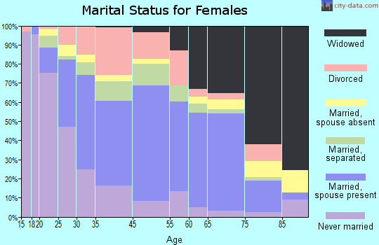 Monroe marital status for females