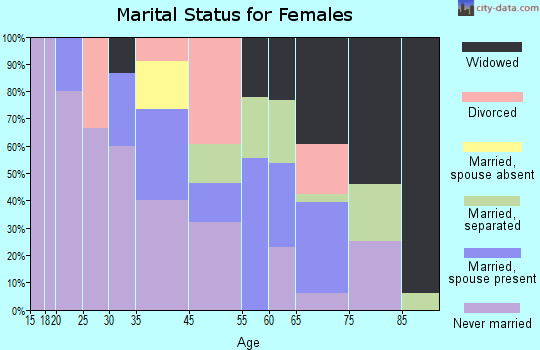 Pineview marital status for females