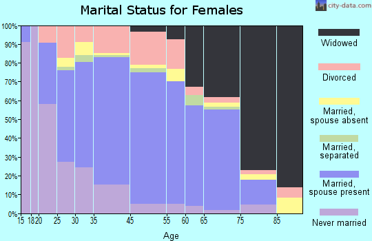 Tuscumbia marital status for females