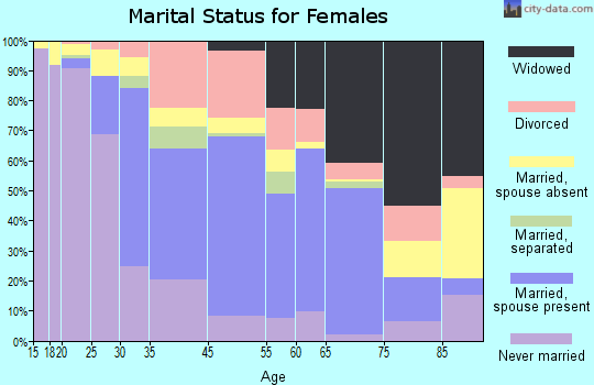 Statesboro marital status for females