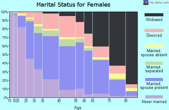 Valdosta marital status for females