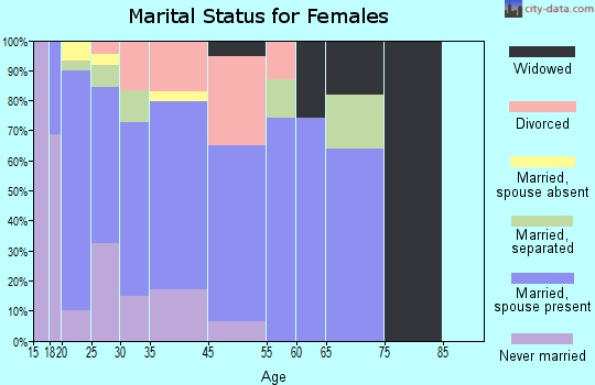 Walthourville marital status for females