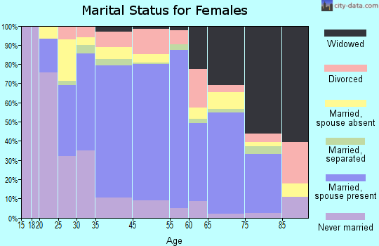 Ewa Beach marital status for females