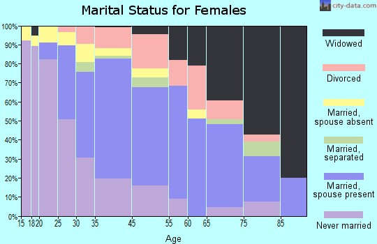 Haleiwa marital status for females