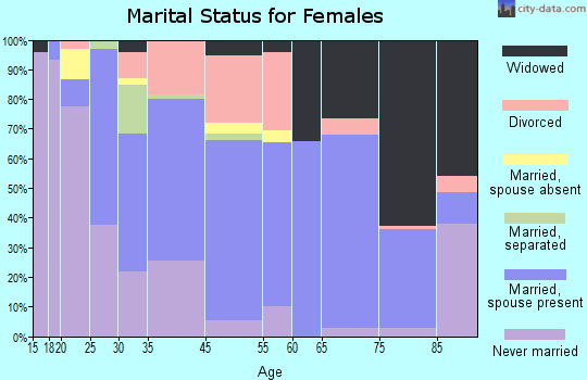 Honokaa marital status for females