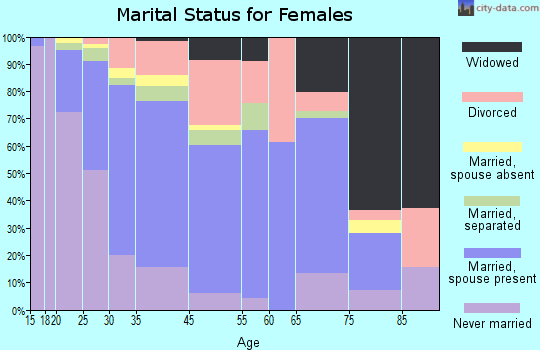 Kailua marital status for females