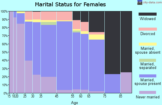 Makakilo City marital status for females