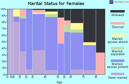 Pahoa marital status for females