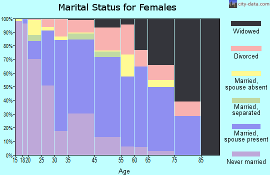 Waianae marital status for females