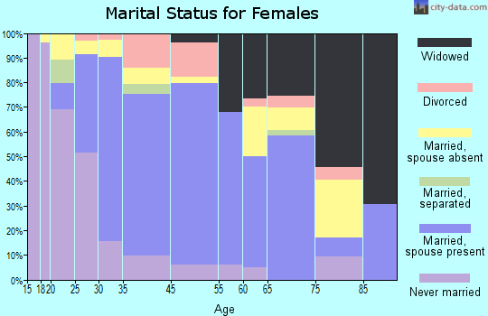 Waihee-Waiehu marital status for females