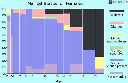 Ashton marital status for females