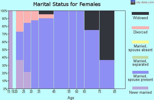 Declo marital status for females