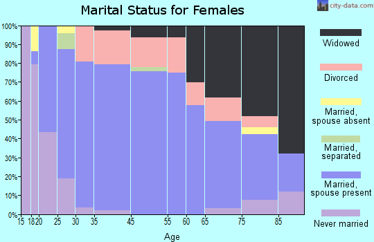 Filer marital status for females