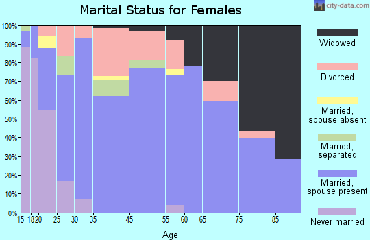 Glenns Ferry marital status for females