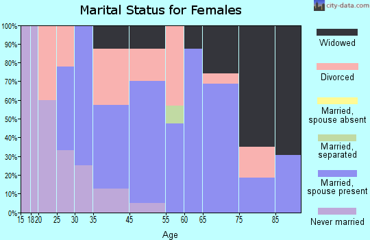 Hagerman marital status for females