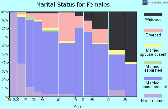 Hayden marital status for females